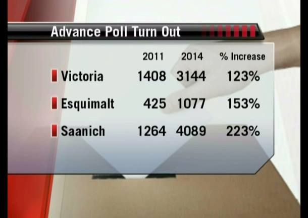 Advance poll voter turnout is up significantly in Saanich